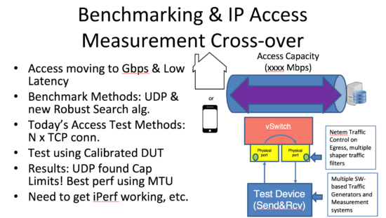 Measurement Tools that follow/lead Standards – Loss latency trade-off