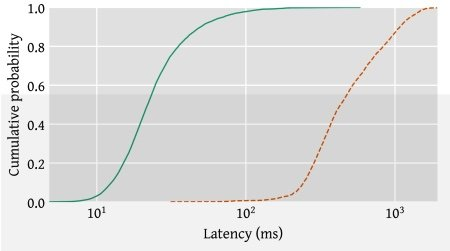 Latency under load of the new WiFi FQ_Codel algorithm