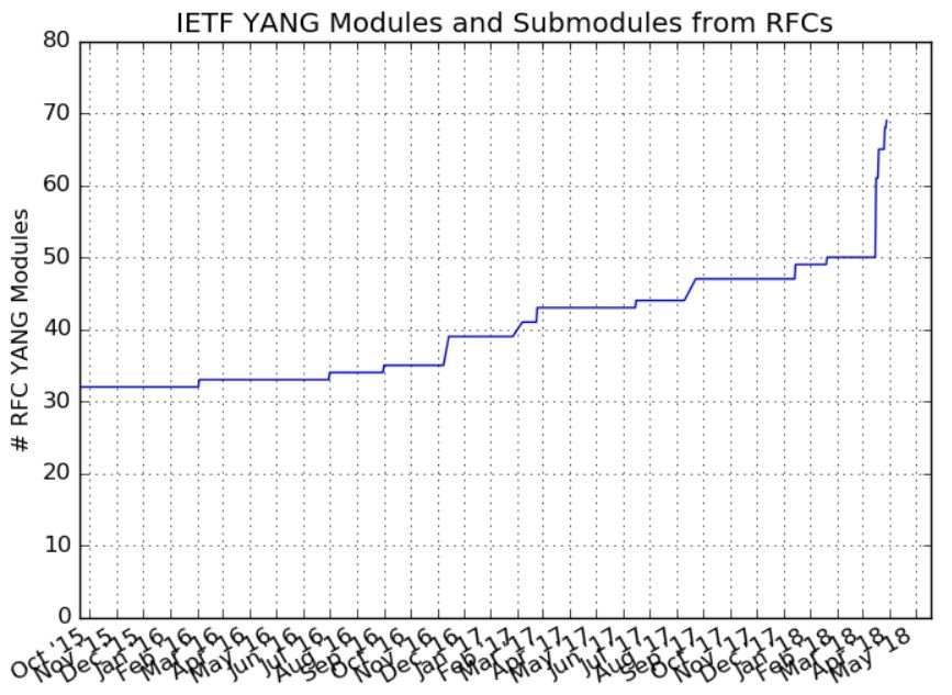 IETF YANG Modules and Submodules from RFCs