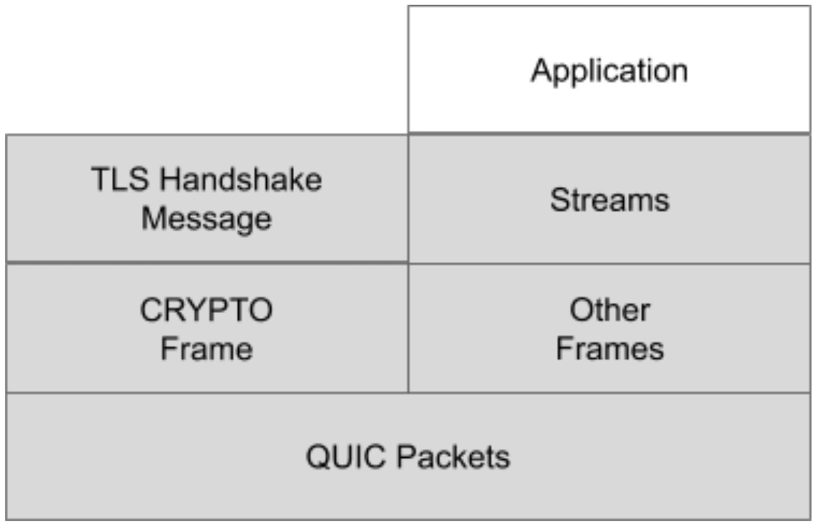 QUIC-TLS-integration.png