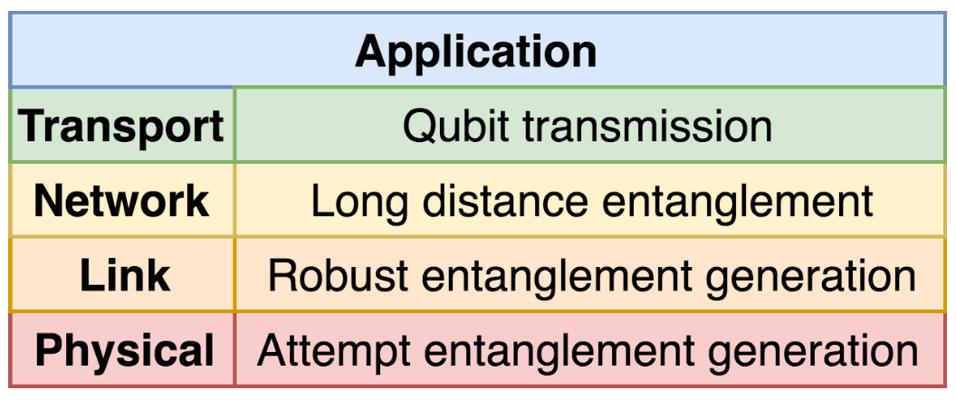 "Quantum network stack from ""A link layer protocol for quantum networks"""