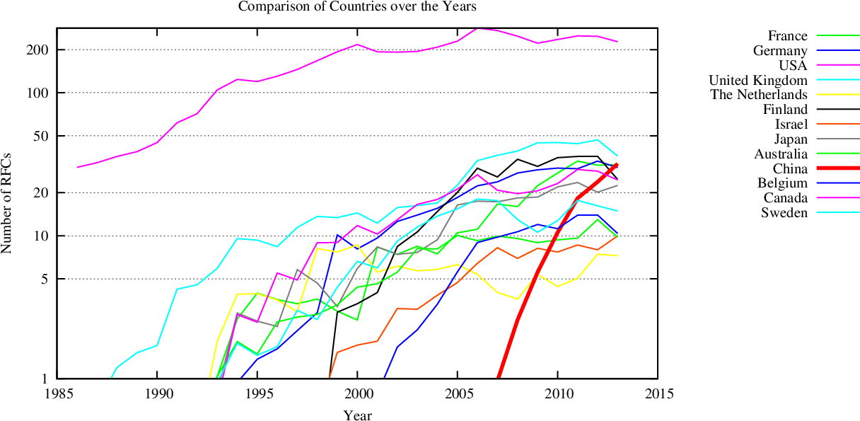 RFCs by Country of Author