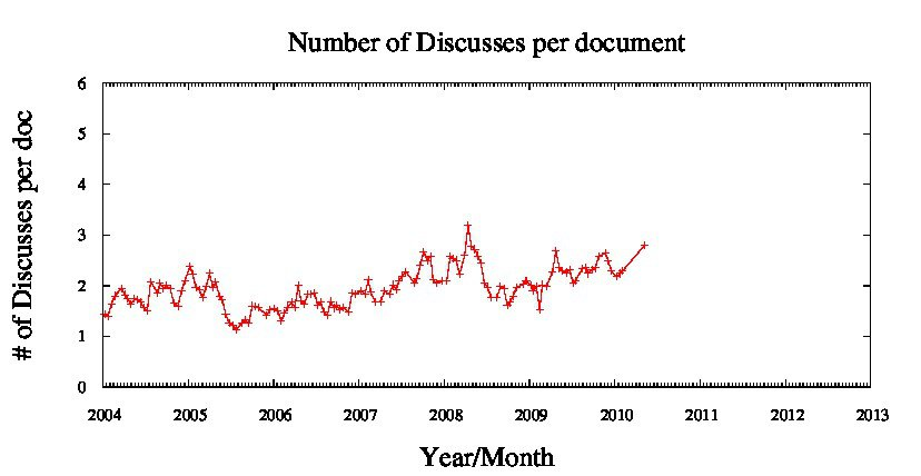 Number of Discusses per document 2004-2010